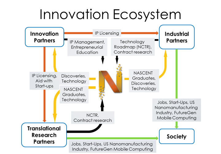 Graphic representing the Innovation Ecosystem in which NASCENT is centered