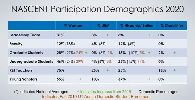 NASCENT Participation Demographics 2020