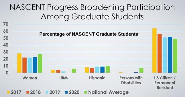 NASCENT Progress Broadening Participation Among Graduate Students