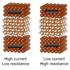 graphic describing material resistance vs current flow